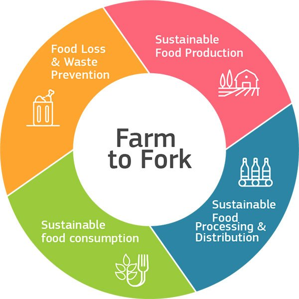 Farm to fork ring